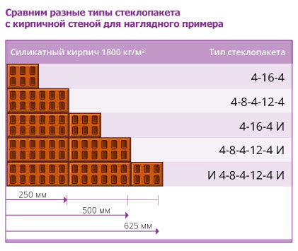 Стеклопакеты Днепропетровск